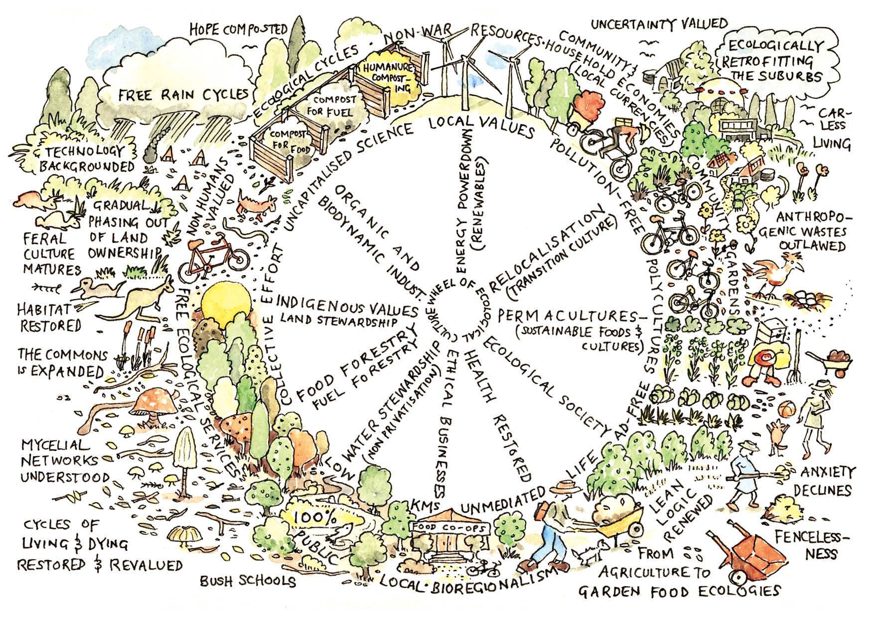 Permaculture Design Principle 10: Use and value diversity