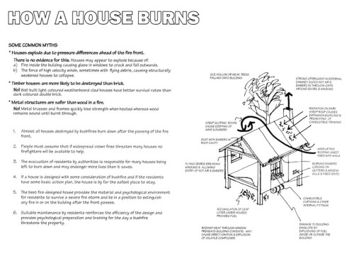 How a Fire Burns