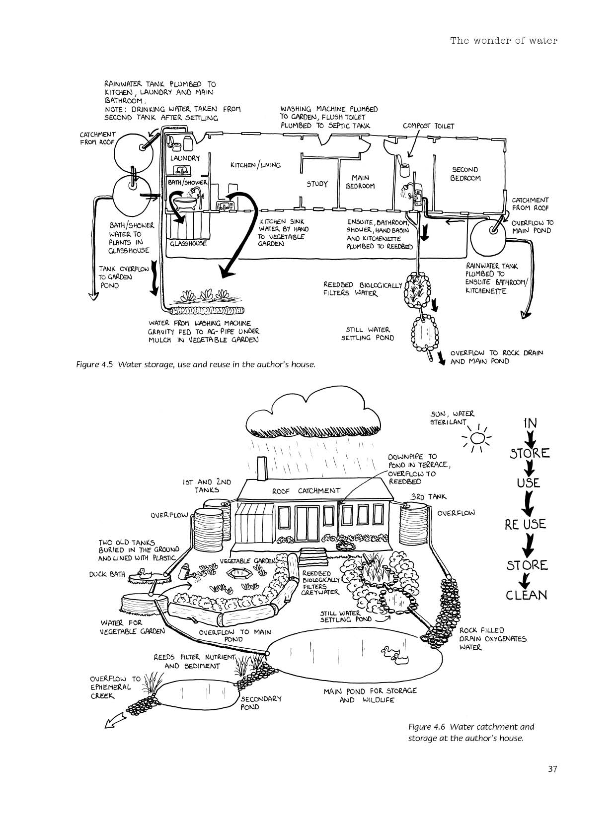 Permaculture Design Examples Google Search: Earth User's Guide To Permaculture By Rosemary Morrow