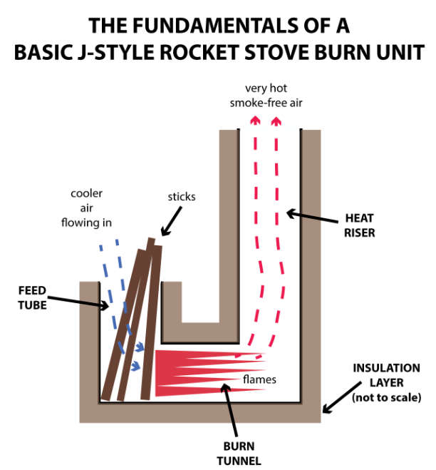 Fundamentals for a basic J-style Rocket Stove burn unit