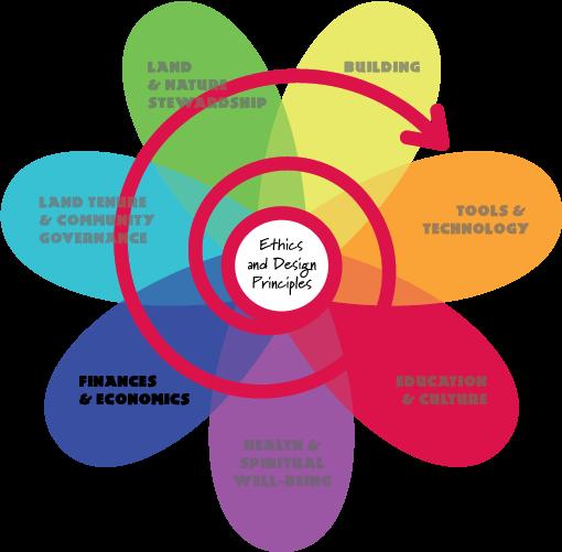 Permaculture Flower - Finances and Economics