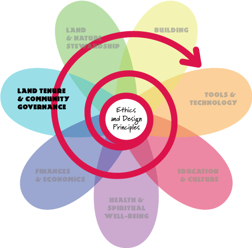 Permaculture Flower - Land Tenure and Community Governance